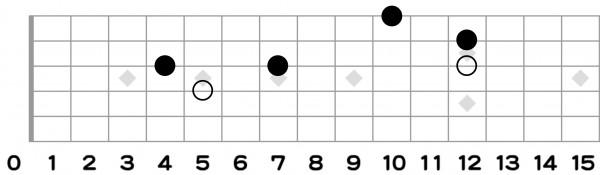 トライアド,フォーム,ギター
