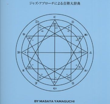 山口雅也,ジャズアプローチによる音階大辞典,スロニムスキー
