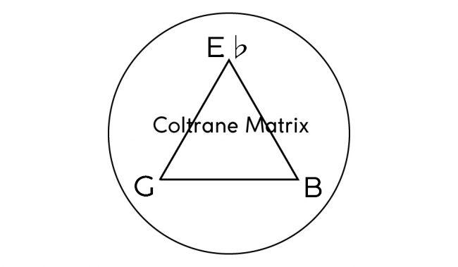 ジョンコルトレーン,研究,分析,コルトレーンチェンジ