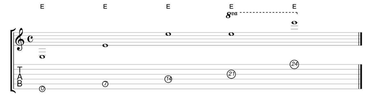 ギターの音域