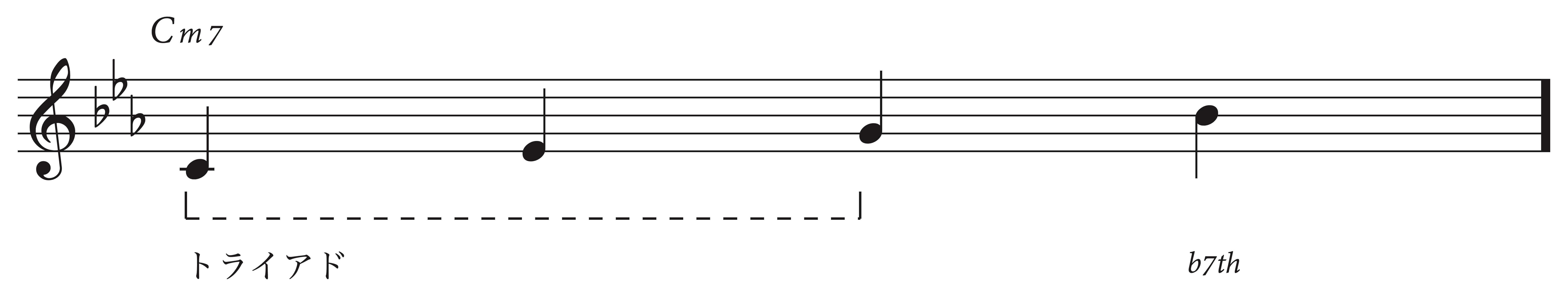 ペンタトニックスケール,練習方法,覚え方,ジャズギター,アドリブ